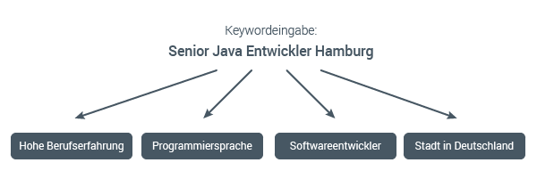 Semantische Analyse