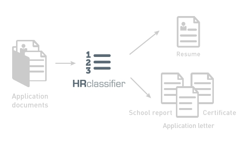HRclassifier functionality